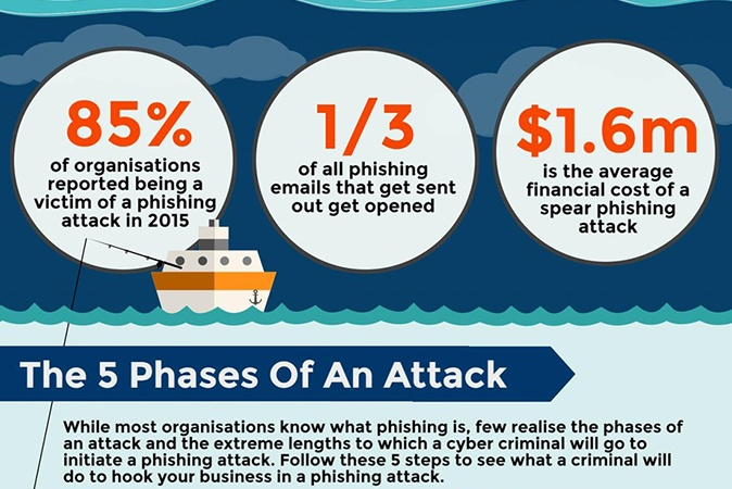 5 phases of a phishing attack.jpg